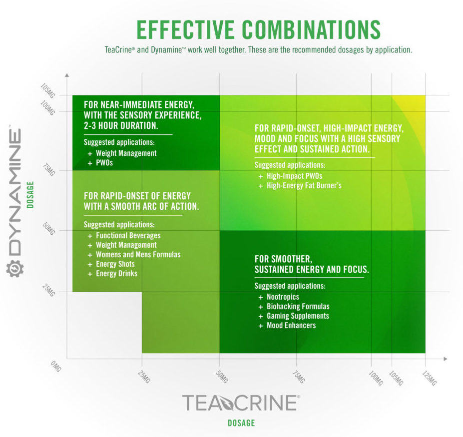 dynamine and teacrine chart